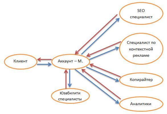 Должностная Инструкция Аккаунт-менеджера - фото 2
