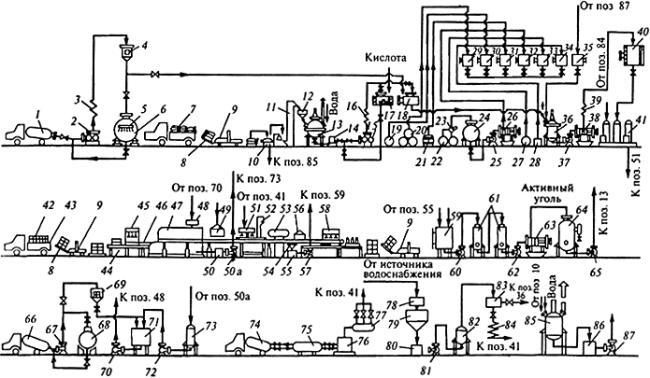 должностная инструкция технолога комбикормового производства - фото 8
